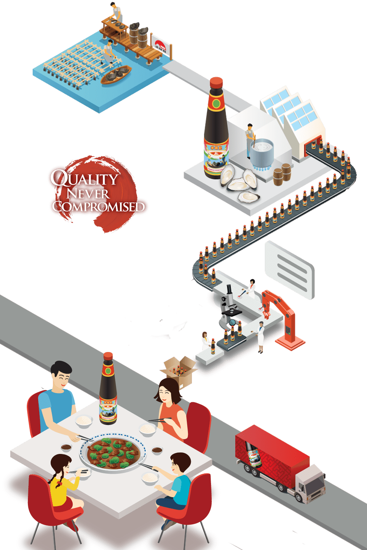 De la ferme à la table
